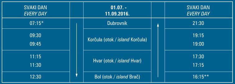 Dubrovnik - Korcula - Hvar - Bol