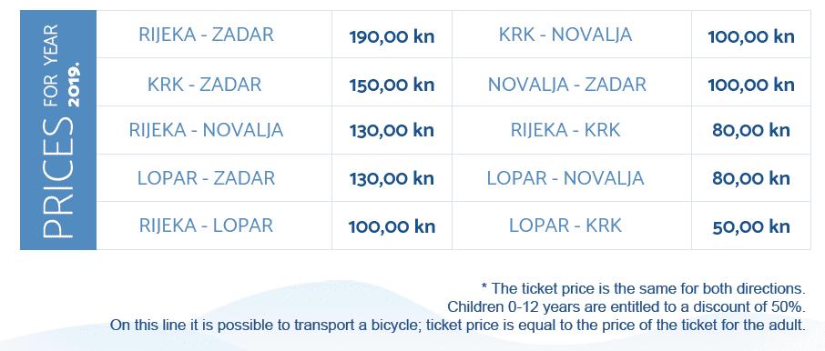 Rijeka to Zadar Catamaran Prices
